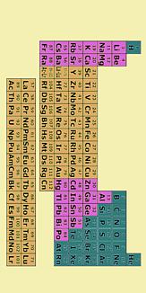 【理系】元素周期表